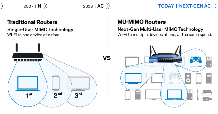 Traditional Routers VS MAX-STREAM Routers